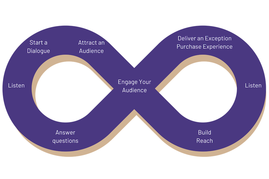 Continuous buyer journey - Dialogue Engagement Strategy Agency