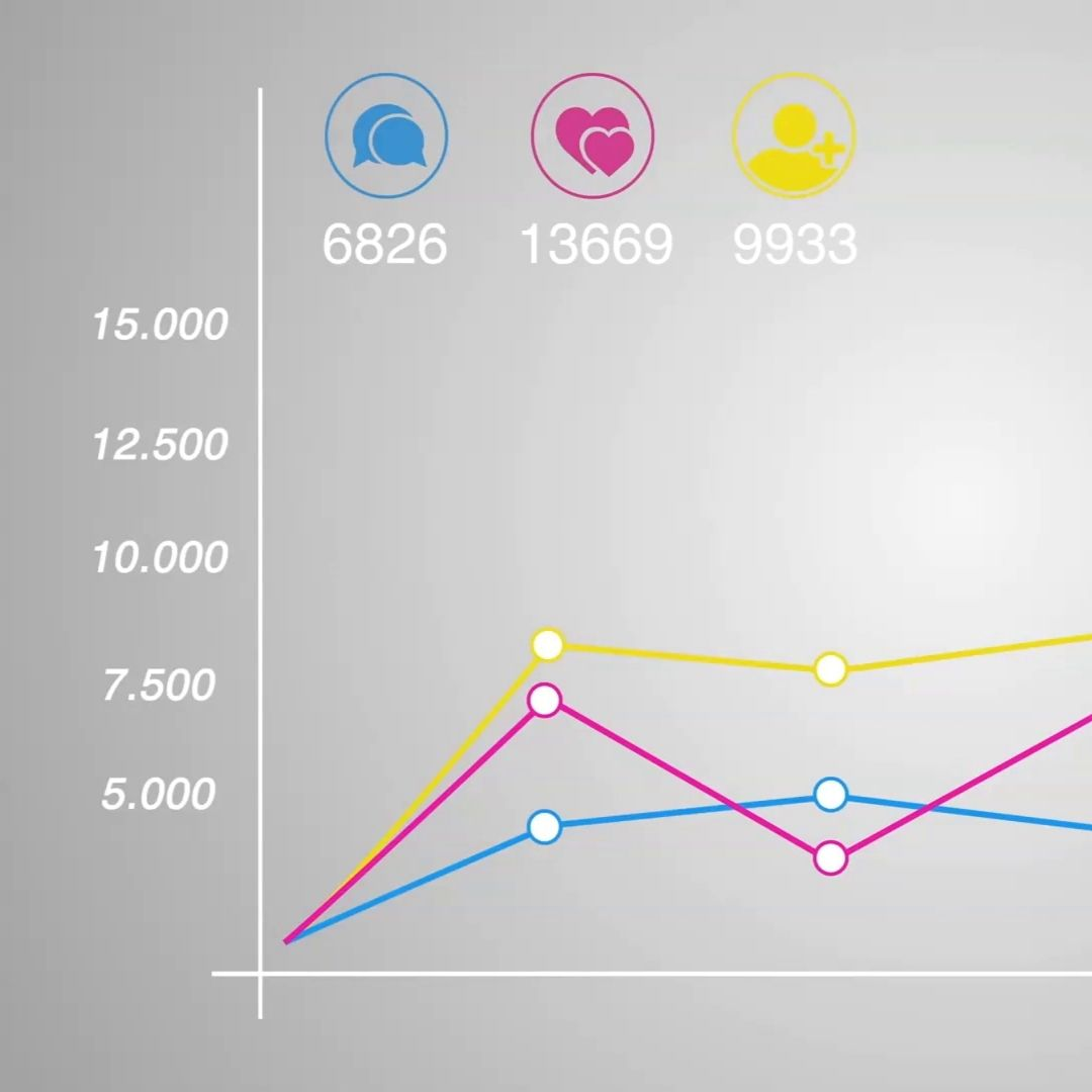How to measure content marketing video blog featured (1)